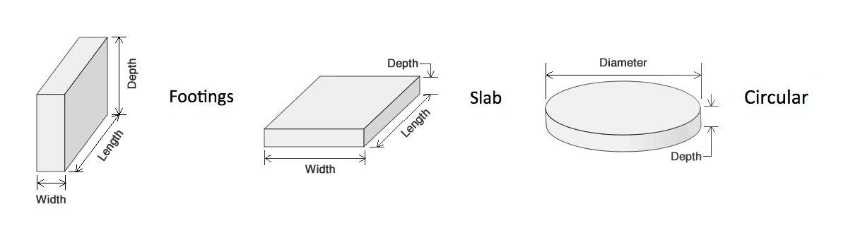 Measurements instructions